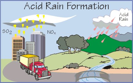 an analysis of the deadly issue of acid rain an environmental hazard Acid rain can cause health problems in people  are at greater risk because  they are exposed to acidic clouds and fog, which contain greater  unfortunately,  this increase in acidity and aluminum levels can be deadly to aquatic wildlife,.