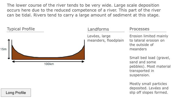 Lower Course of a River