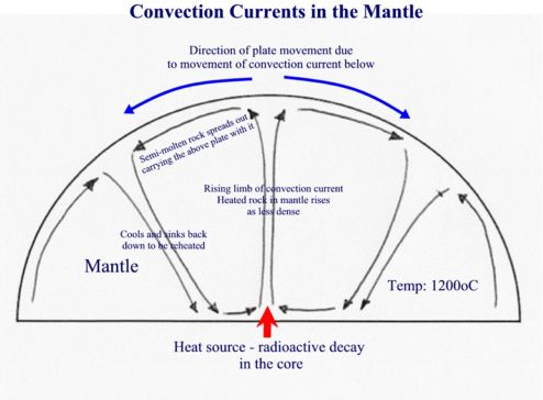 Structure of the earth convection currents diagram ccuart Gallery