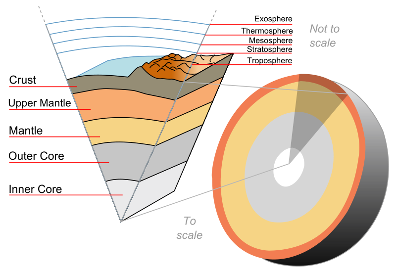 figure 1. Cross section of the earth (source: Wikipedia )