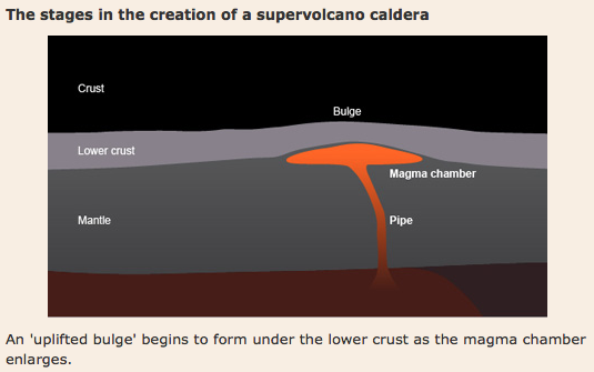 what is a supervolcano?