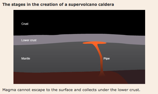 What is a supervolcano formation of a supervolcano stage 1 ccuart Gallery